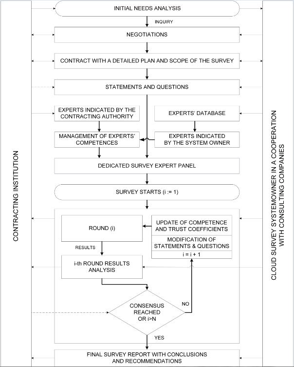 Delphi survey business process